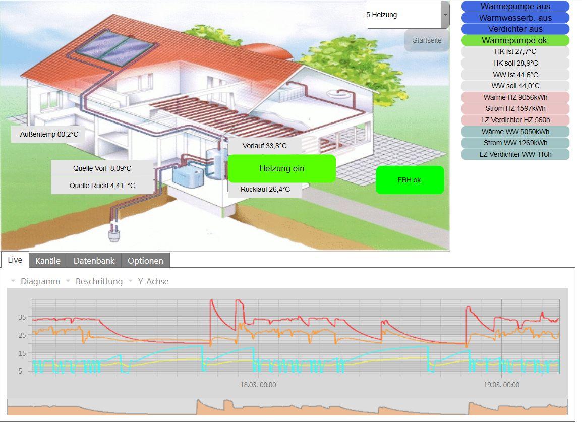 KNX Haussystemtechnik - Trudpert Schweikart Elektrotechnik